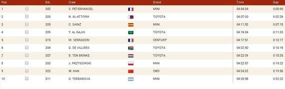 Ketvirtojo greičio ruožo TOP10 automobilių įskaitoje