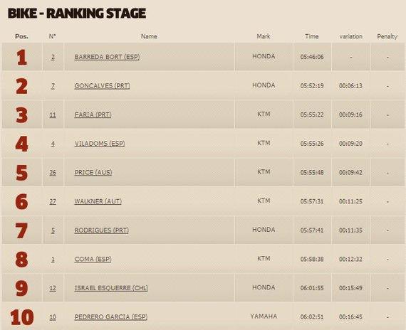 dakar.com nuotr./Antrojo etapo rezultatai motociklų klasėje