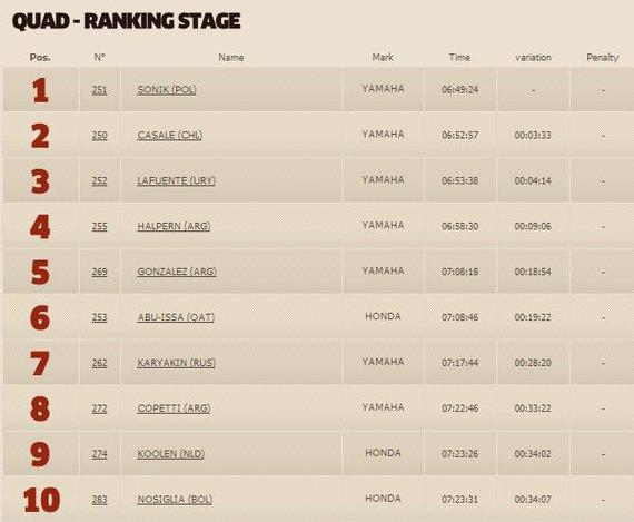 dakar.com nuotr./Antrojo etapo rezultatai keturračių klasėje