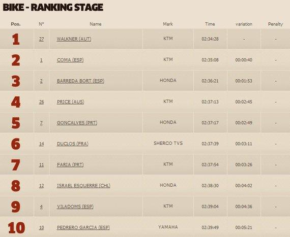 dakar.com nuotr./Trečiojo greičio ruožo motociklų klasės TOP10
