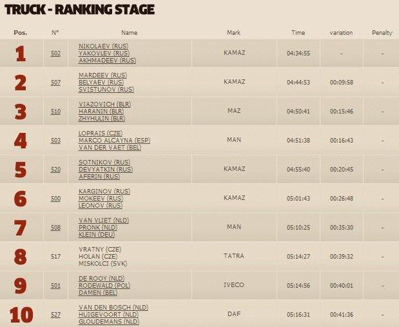 dakar.com nuotr./Penktojo greičio ruožo sunkvežimių klasės TOP10