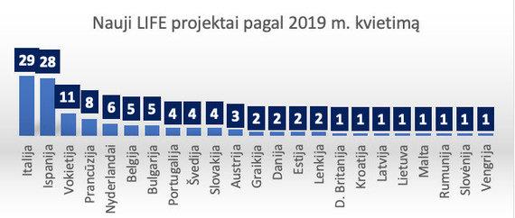 """Šaltinis: projektas """"LIFE gebėjimų stiprinimas Lietuvoje"""" (APVA)"""