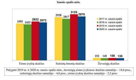 Lietuvos kelių policijos tarnybos eismo įvykių apžvalga