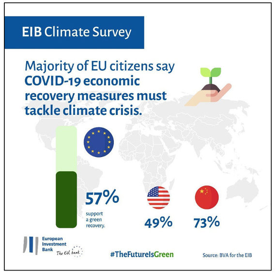 EIB Climate Survey, 2021, © European Investment Bank/EIB klimato apklausa: dauguma ES gyventojų pritaria, kad ekonomikos gaivinimo po COVID-19 kartu spręstu ir klimato krize