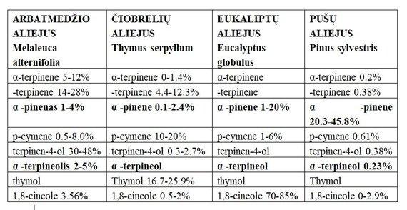 Eterinių aliejų lyginamoji lentelė