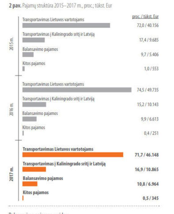 Dujų tranzito statistika