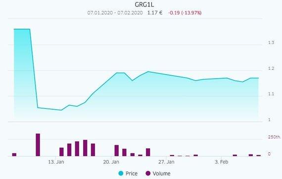 Grigeo akcijų kryptis per mėnesį