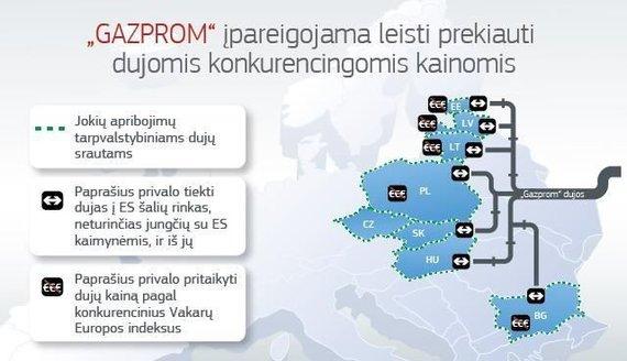 """""""Gazprom"""" įpareigojimai"""