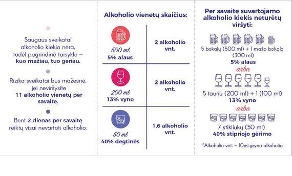 RPLC nuotr./Alkoholio vartojimo rekomendacijos