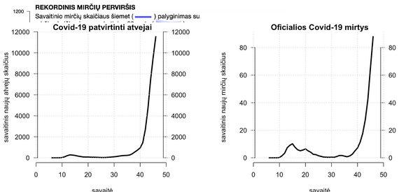ĮPMG nuotr./Paveikslas Nr. 2. Oficialiai skelbiama Covid-19 patvirtintų atvejų bei mirčių statistika (šaltinis – Lietuvos statistikos departamentas). Savaitiniai svyravimai buvo sušvelninti naudojant slenkantį vidurkį