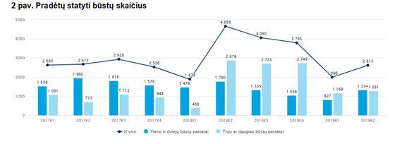 Lietuvos statistikos departamentas /Pradėtų statyti būstų skaičius