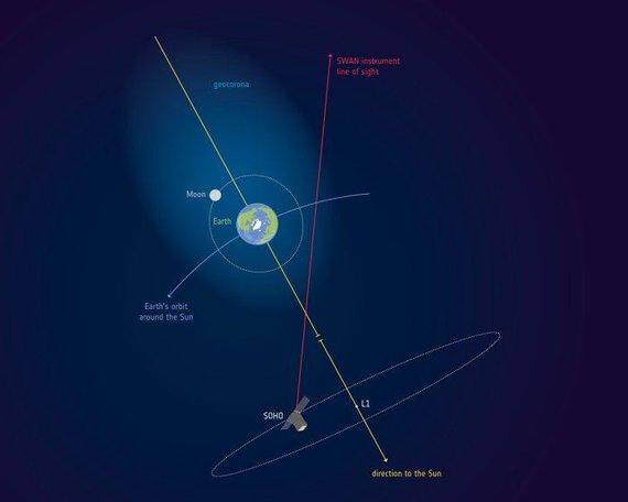 ESA/NASA iliustr./Mėnulis atsiduria pačiame geokoronos viduryje