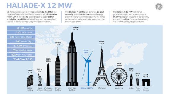 """Gamintojo nuotr./""""Haliade-X"""" aukščiu nedaug atsilieka nuo Eifelio bokšto"""