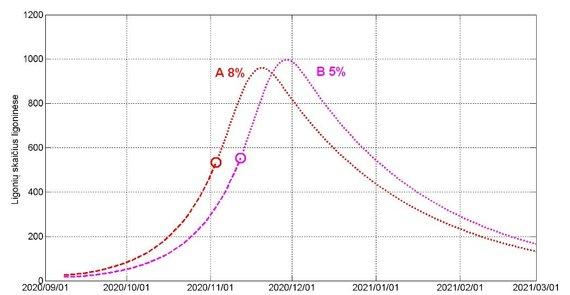 LSMU/LEI iliustr./2 pav. Hospitalizuotų pacientų skaičiaus dinamika scenarijams A ir B