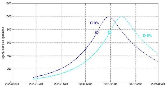 LSMU/LEI iliustr./4 pav. Hospitalizuotų pacientų skaičiaus dinamika atvejams C ir D