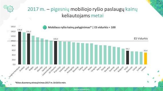 """Asociacijos """"Infobalt"""" iliustr./Mobiliojo ryšio paslaugos Lietuvoje – pigiausios Europos Sąjungoje"""