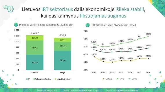 """Asociacijos """"Infobalt"""" iliustr./Lietuvoje IRT sektoriaus įnašas į ekonomiką stabilus, Latvijoje ir Estijoje – augantis"""