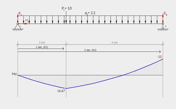 R.Gaučo iliustr./Lenkimo momento diagrama nuo savojo svorio ir taškinės apkrovos