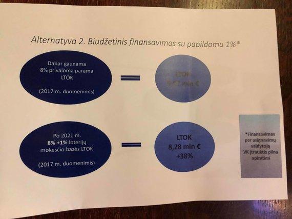 LOFA nuotr./Finansų ministerijos pasiūlymas