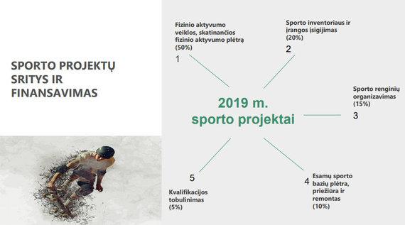 Lietuvos Švietimo, mokslo ir sporto ministerija/Sporto finansavimas 2019 metais