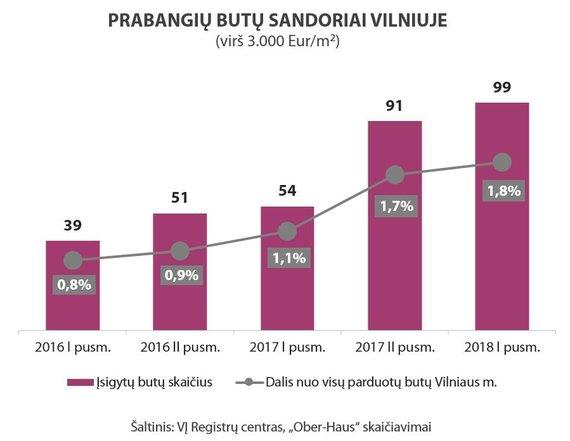 OH nuotr./Prabangiu butu sandoriai Vilniuje 2016–2018