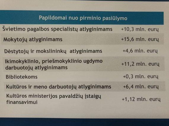 LRV inf./Biudžeto projektas po korekcijų Vyriausybėje