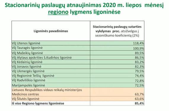 VLK nuotr./ Gydymas įstaigose