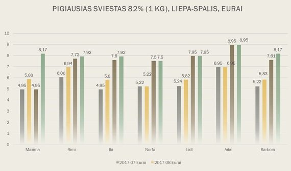 Pricer.lt nuotr./Sviesto kainų dinamika liepą–spalį skirtingose Lietuvos parduotuvėse