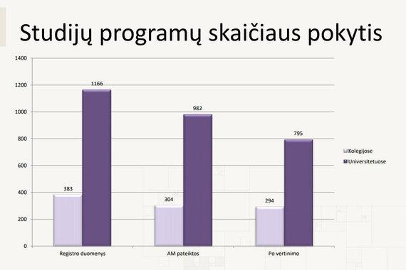 SKVC nuotr./Po SKVC vertinimo studijų programų skaičius sumažėjo iki 1089 (29,7 proc.).