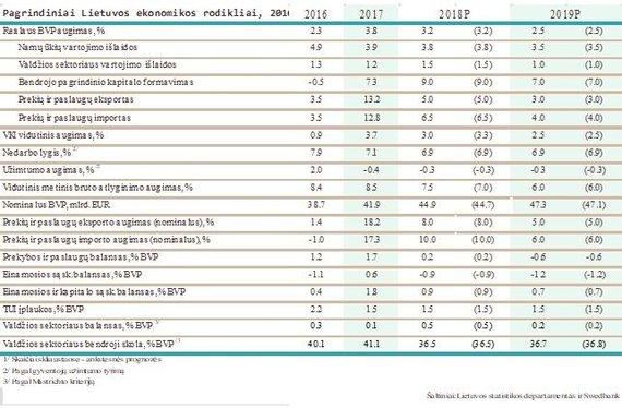 Pagrindiniai Lietuvos ekonominiai rodikliai