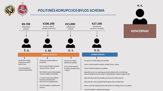 Generalinės prokuratūros nuotr./Politinės korupcijos bylos schema