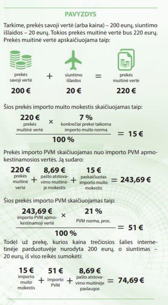 Muitinės departamento inf./Kaip skaičiuojamas PVM ir muitas