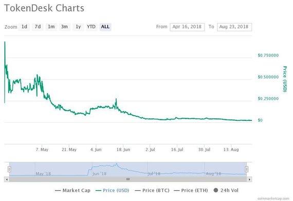 """coinmarketcap.com nuotr./""""TokenDesk"""" žetonų kaina biržoje"""