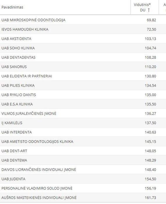 """""""Sodros"""" inf./Mažiausi odontologijos įmonių atlyginimų vidurkiai"""