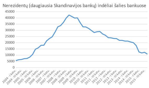 S.Jakeliūno inf./Nerezidentų indėliai (milijonai litų)