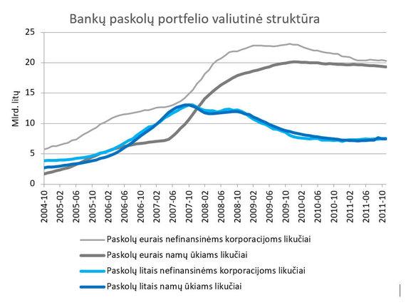 S.Jakeliūno inf./Paskolų valiutinė struktūra