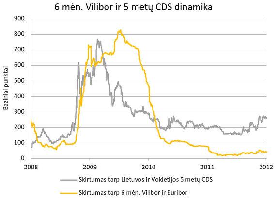 S.Jakeliūno inf./6 mėn. VILIBOR ir 5 metų CDS dinamika