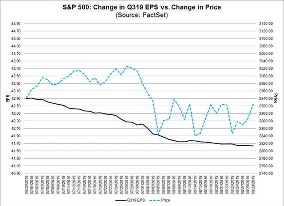"""factset.com inf./""""S&P 500"""" indekso pokyčio ir pelno vienai akcijai III ketv. prognozė"""