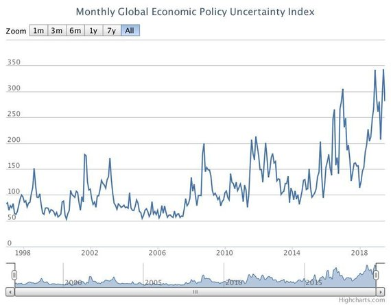 policyuncertainty.com nuotr./Ekonominės politikos neapibrėžtumo indeksas