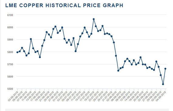 LME nuotr./Vario kaina Londono metalų biržoje (LME)