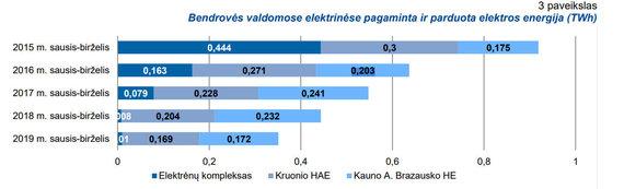 """""""Ignitis gamyba"""" inf./Gamyba moderniame Elektrėnų KCB praktiškai nebevyksta"""