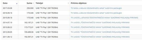 """kontraktai.eu nuotr./ES pinigais finansuojamo projekto konkurse vienintelė dalyvė ir laimėtoja – """"TV Play"""""""