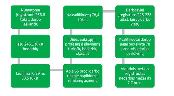 Lietuvos darbo biržos inf./Lietuvos darbo biržos prognozės