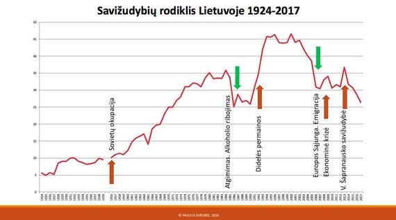 Pauliaus Skruibio nuotr./Savižudybės Lieuvoje 1924-2017 m.