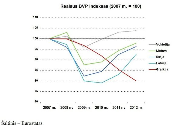 A.Kubiliaus infografikas/BVP pokytis
