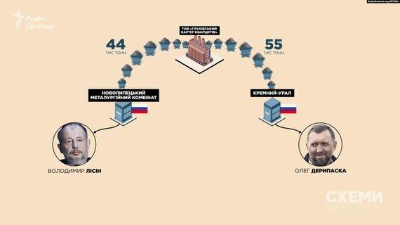 """""""Schemos. Korupcija išsamiai"""", Radio Svoboda / informnapalm.org nuotr."""