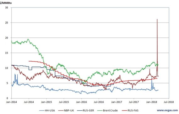 EEGA/LRT nuotr./Dujų biržos NBP kainų kreivės spyglys š. m. vasario–kovo mėn., pakilus kainoms iki 88 Eur už dujų kilovatvalandę