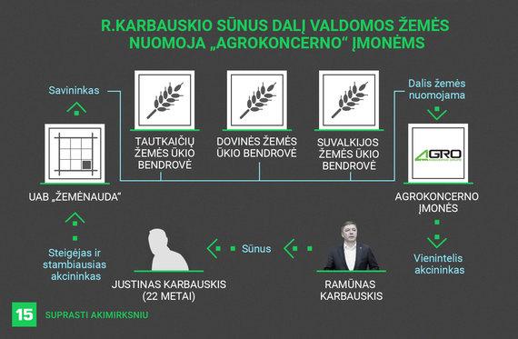 """Donato Gvildžio/15min iliustracija/R.Karbauskio sūnus valdo žemės ūkio bendroves. Dalis jų žemės buvo nuomojama """"Agrokoncerno"""" įmonėms. 2018 m. iliustracija"""