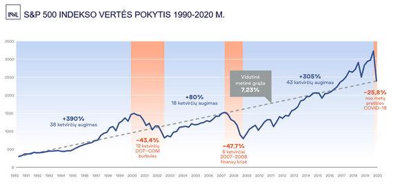 Organizatorių nuotr./S&P 500 indekso vertės pokytis 1990 - 2020 m.