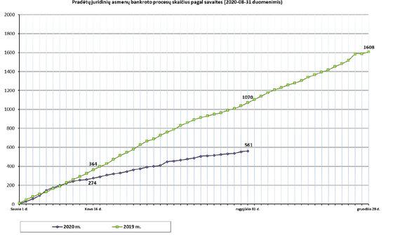 Organizatorių nuotr./Pradėtų juridinių asmenų bankroto procesų skaičius pagal savaites 2020-08-31 duomenys